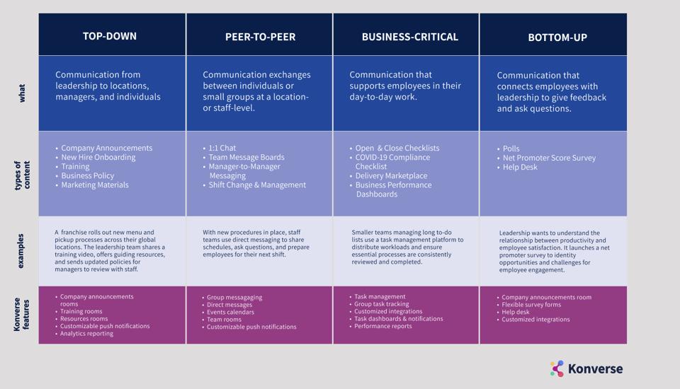 Communications Framework Konverse