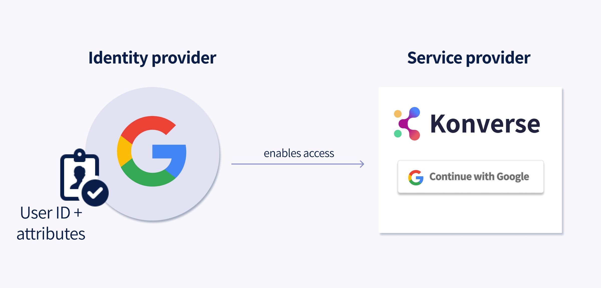 Konverse as a service provider SSO