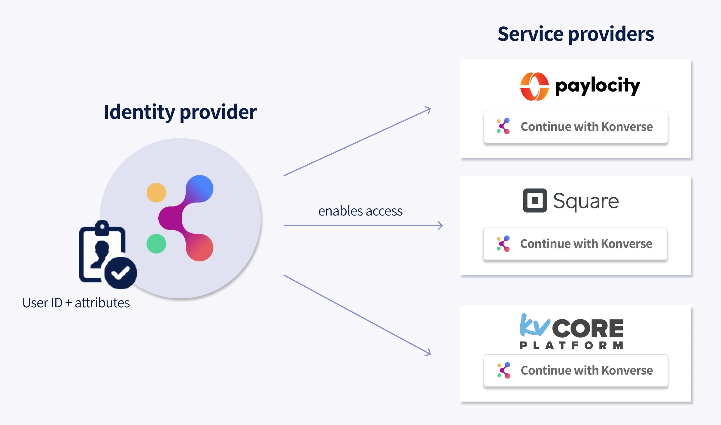 Konverse as identity provider SSO