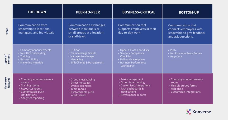 Communication Framework Konverse